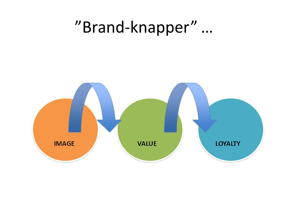 Brand-knapper … IMAGE VALUE LOYALTY