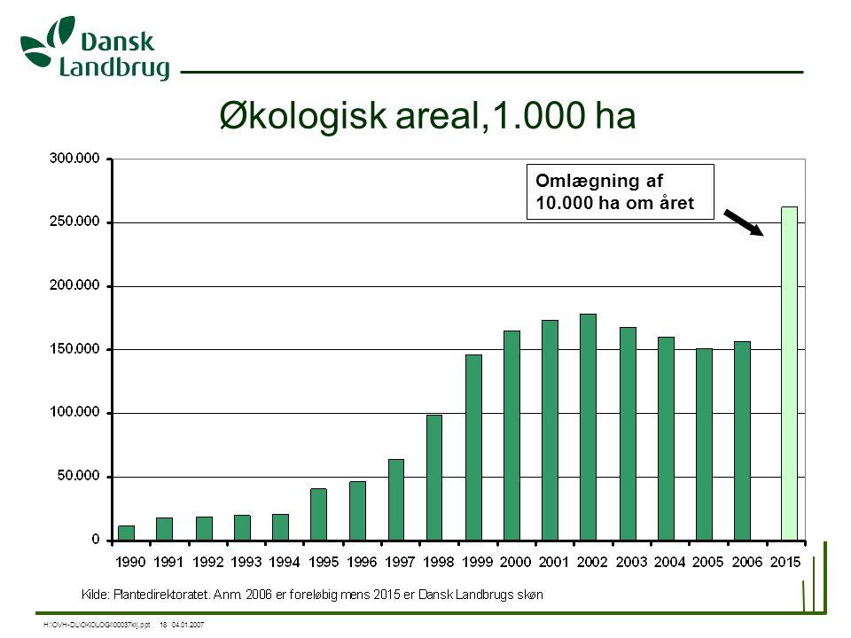Økologisk areal,1.000 ha Omlægning af 10.000 ha om året