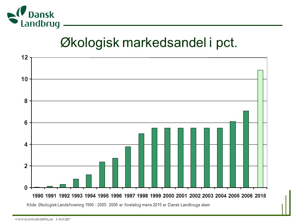 Økologisk markedsandel i pct.