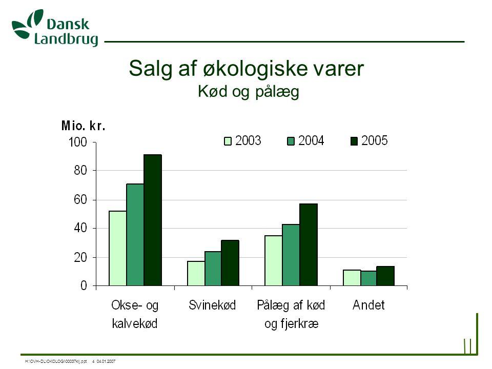Salg af økologiske varer Kød og pålæg