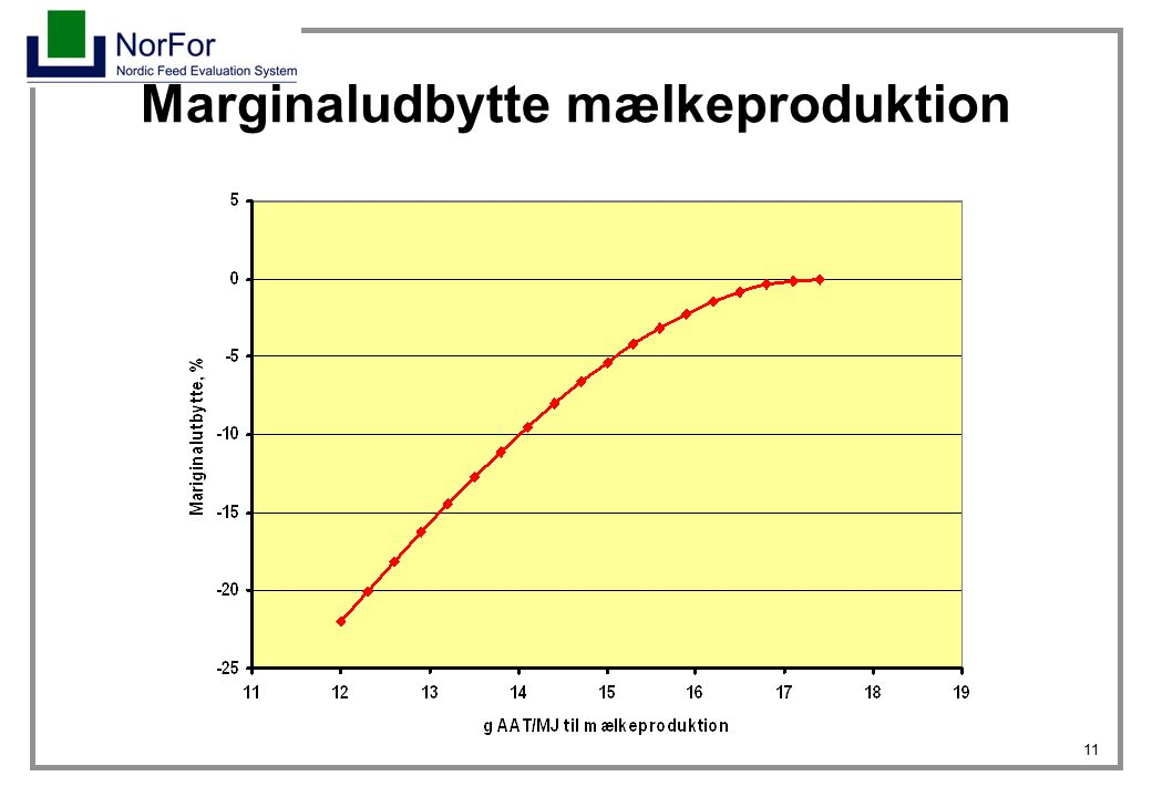 Marginaludbytte mælkeproduktion