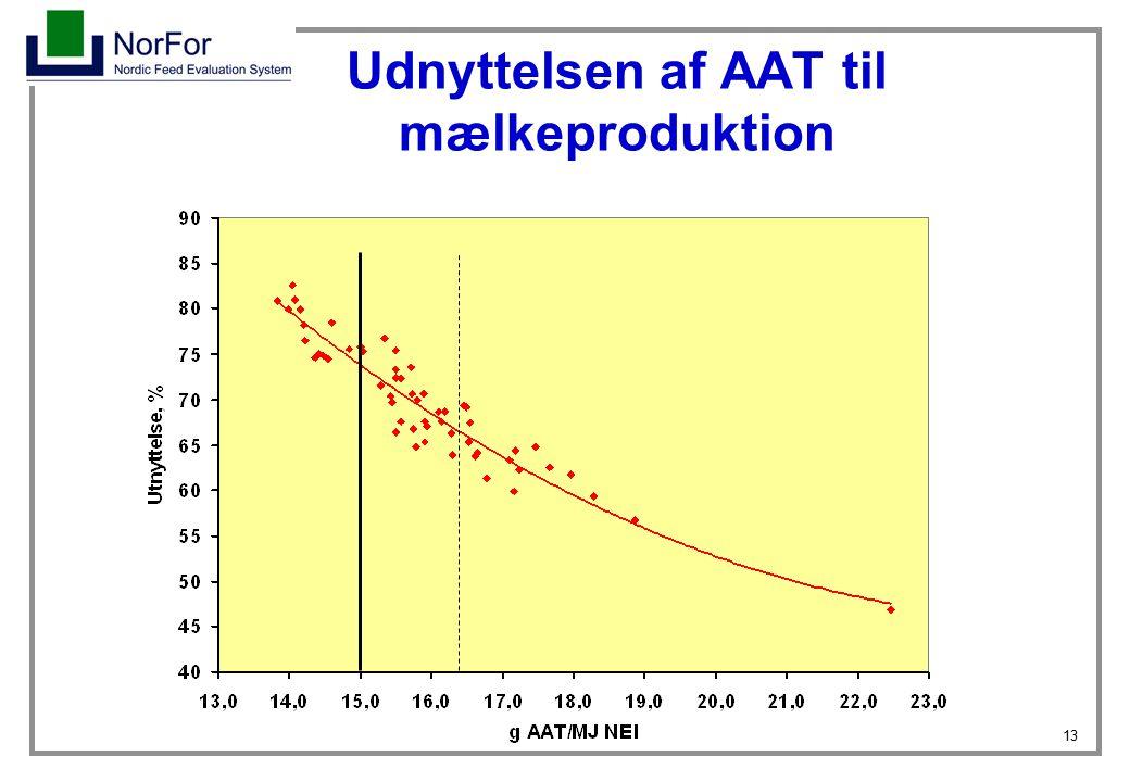 Udnyttelsen af AAT til mælkeproduktion