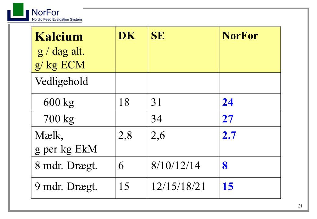 Kalcium g / dag alt. g/ kg ECM DK SE NorFor Vedligehold 600 kg 18 31
