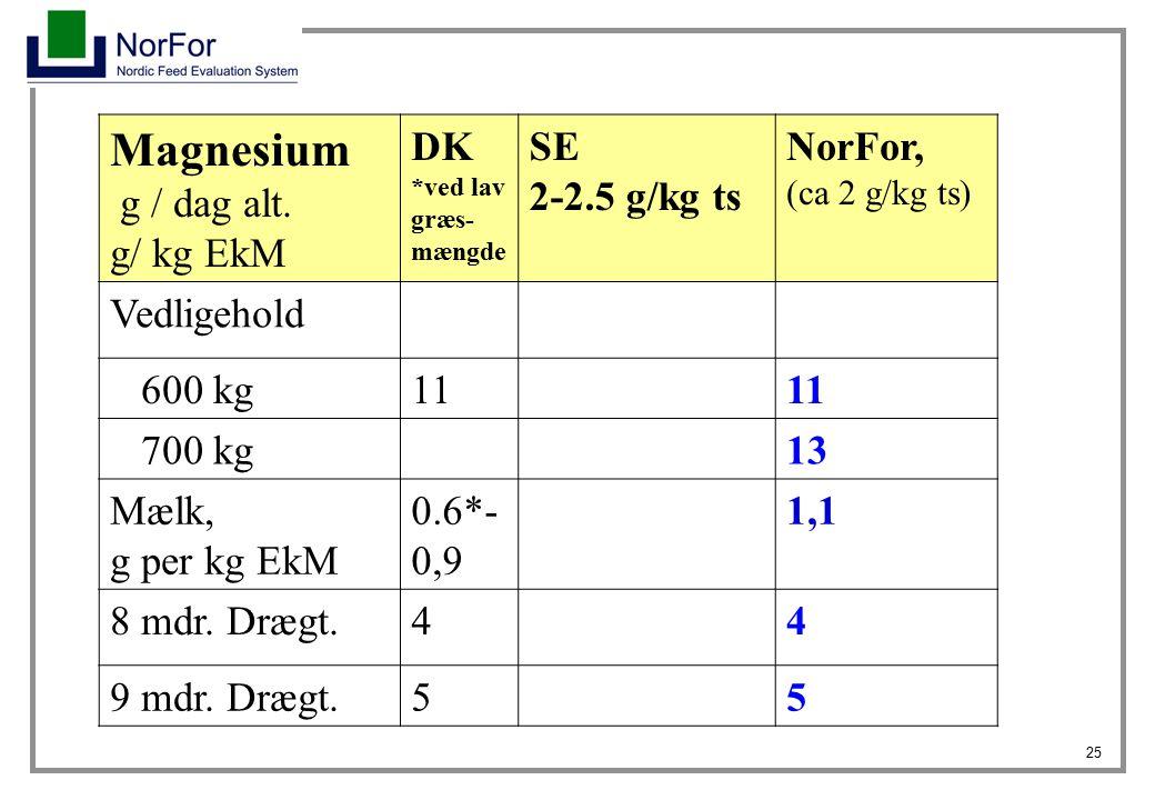 Magnesium g / dag alt. g/ kg EkM DK SE 2-2.5 g/kg ts NorFor,
