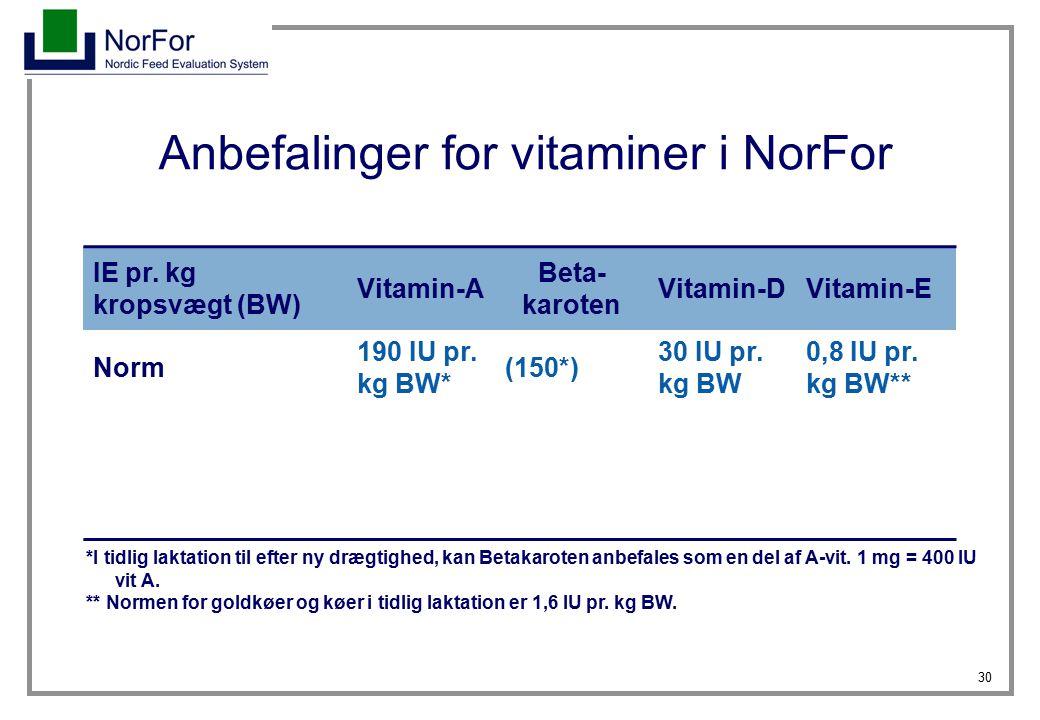 Anbefalinger for vitaminer i NorFor