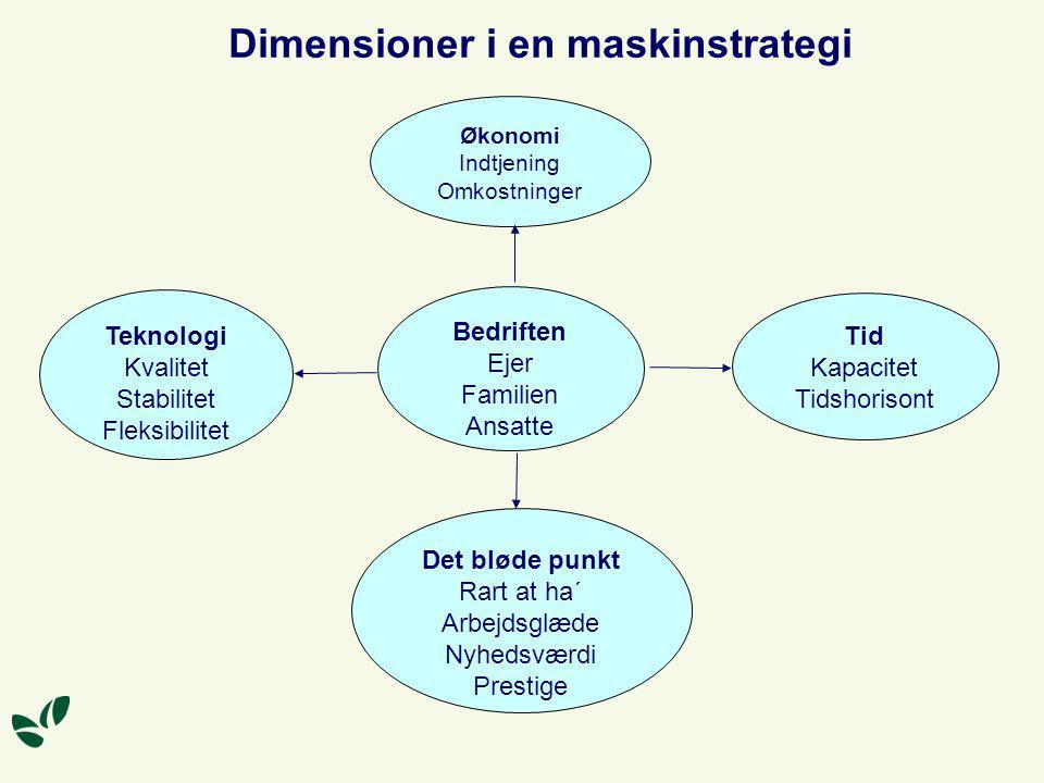 Dimensioner i en maskinstrategi