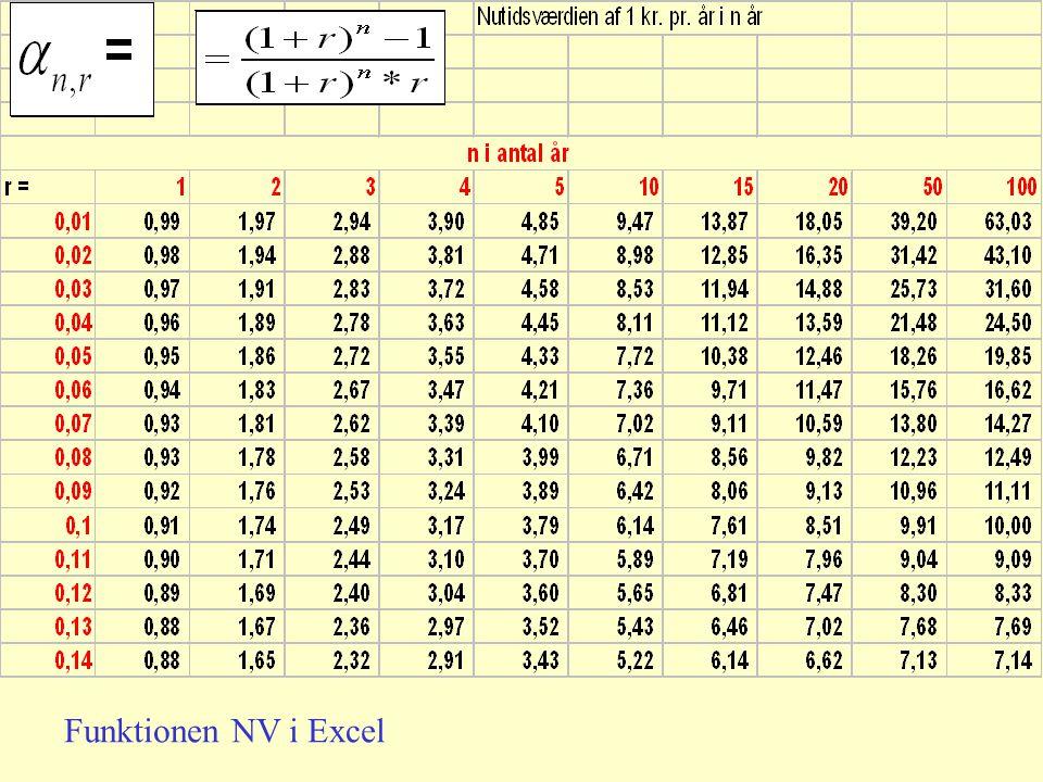 Funktionen NV i Excel
