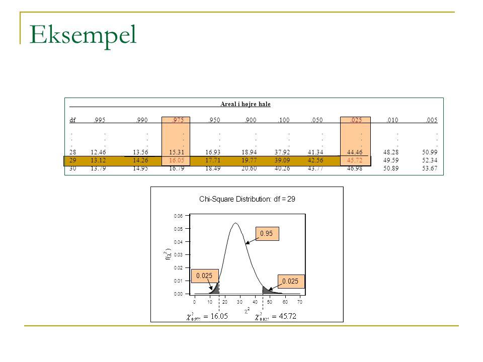 Eksempel C h i - S q u a r e D s t b o n : d = 9 Areal i højre hale