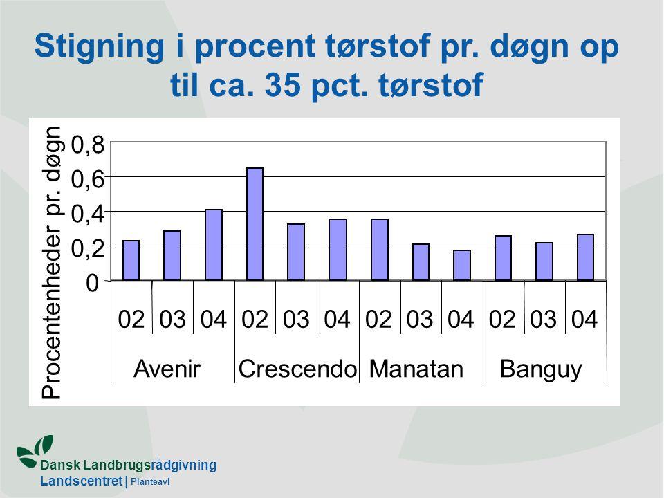 Stigning i procent tørstof pr. døgn op til ca. 35 pct. tørstof