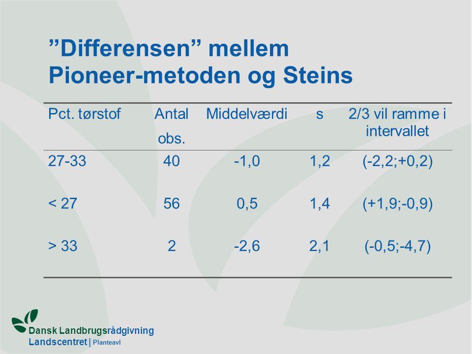 Differensen mellem Pioneer-metoden og Steins