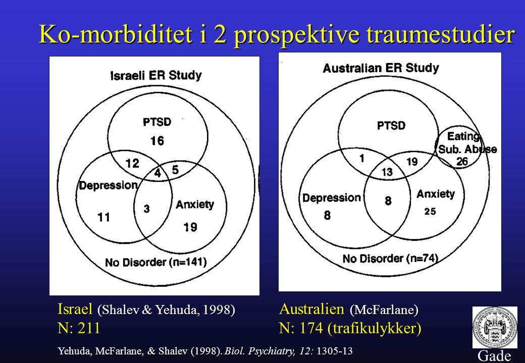 Ko-morbiditet i 2 prospektive traumestudier