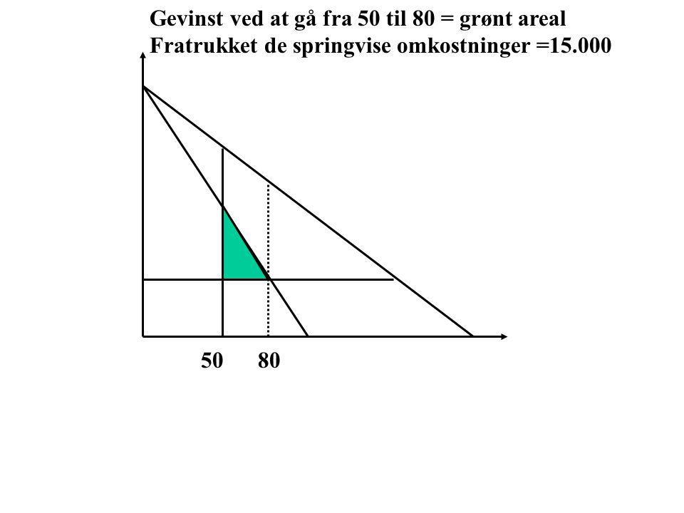 Gevinst ved at gå fra 50 til 80 = grønt areal Fratrukket de springvise omkostninger =15.000