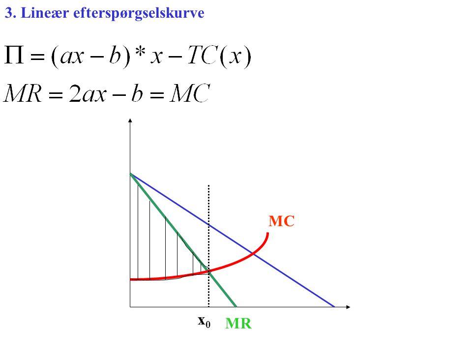 3. Lineær efterspørgselskurve