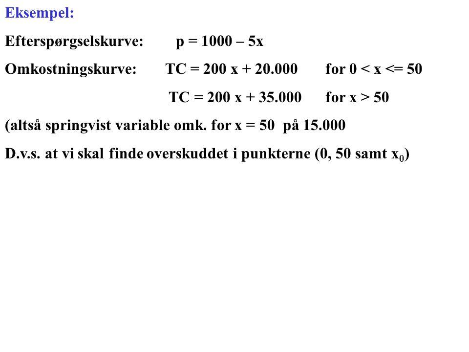 Eksempel: Efterspørgselskurve: p = 1000 – 5x. Omkostningskurve: TC = 200 x + 20.000 for 0 < x <= 50.
