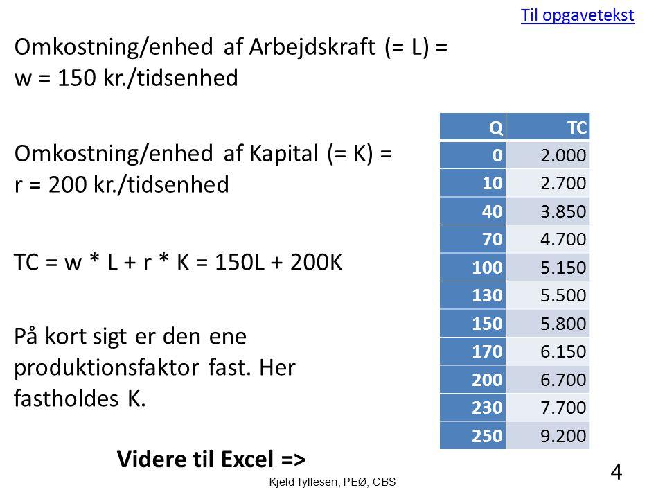 Omkostning/enhed af Arbejdskraft (= L) = w = 150 kr./tidsenhed