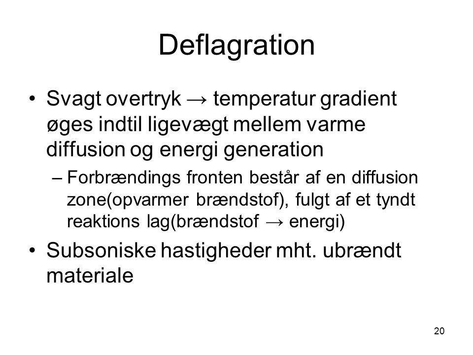 Deflagration Svagt overtryk → temperatur gradient øges indtil ligevægt mellem varme diffusion og energi generation.