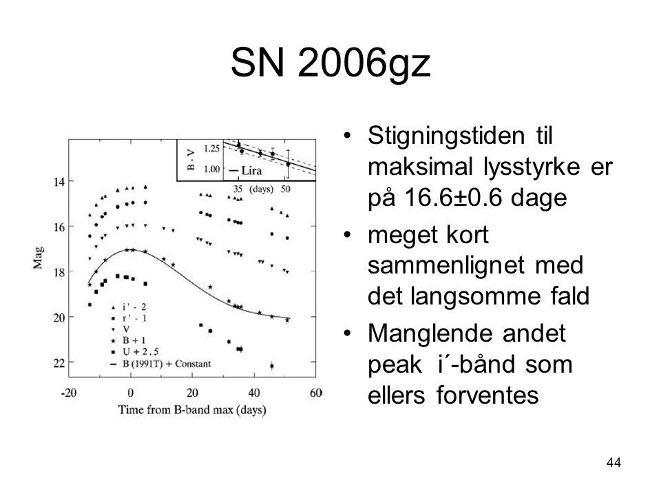 SN 2006gz Stigningstiden til maksimal lysstyrke er på 16.6±0.6 dage