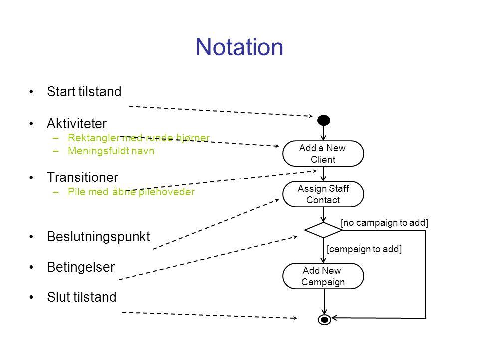 Notation Start tilstand Aktiviteter Transitioner Beslutningspunkt
