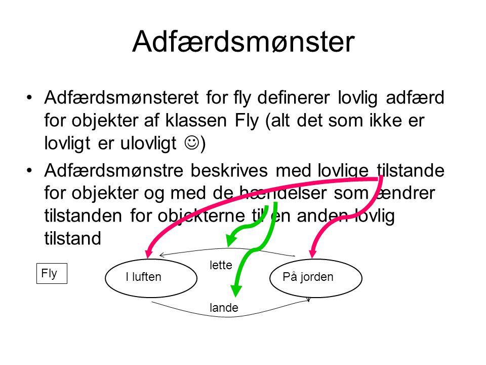 Adfærdsmønster Adfærdsmønsteret for fly definerer lovlig adfærd for objekter af klassen Fly (alt det som ikke er lovligt er ulovligt )