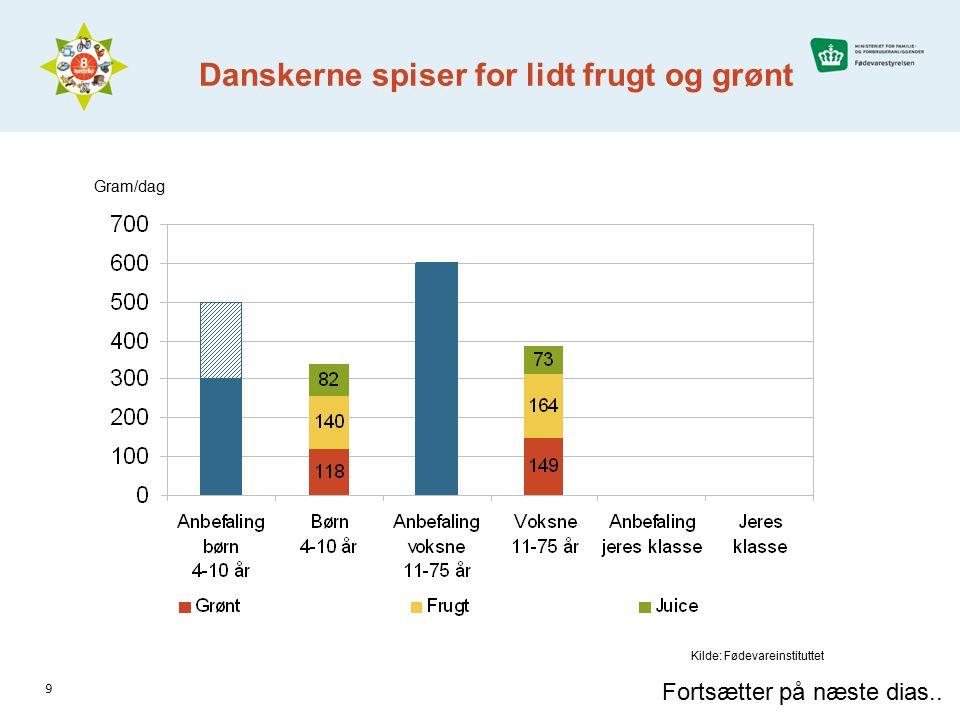 Danskerne spiser for lidt frugt og grønt