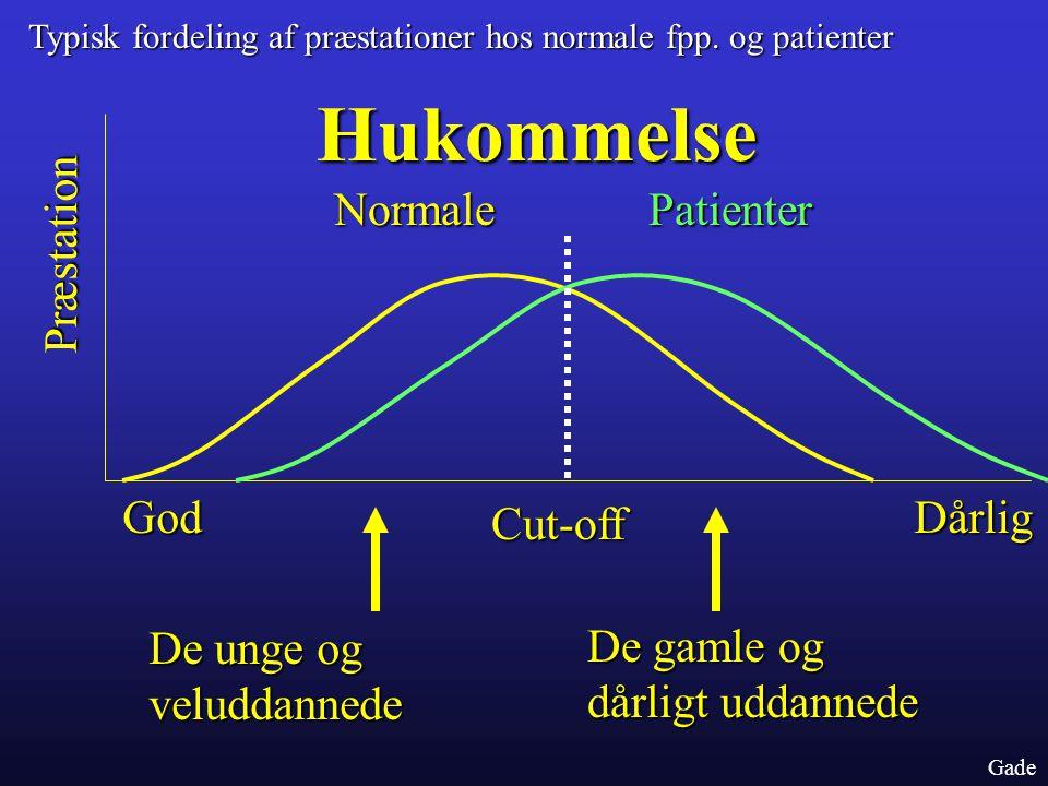 Hukommelse Normale Patienter Præstation God Dårlig Cut-off De unge og