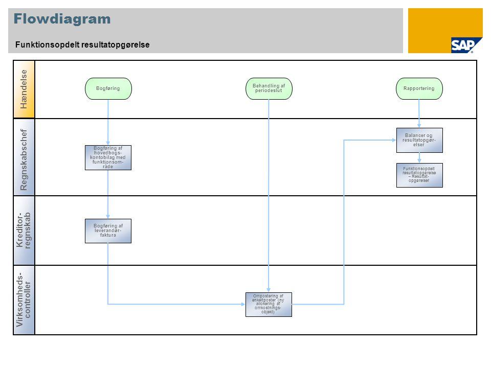 Flowdiagram Funktionsopdelt resultatopgørelse Hændelse Regnskabschef
