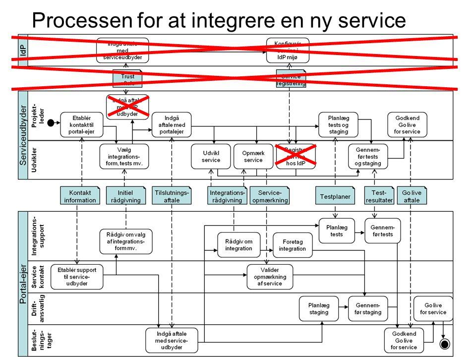 Processen for at integrere en ny service
