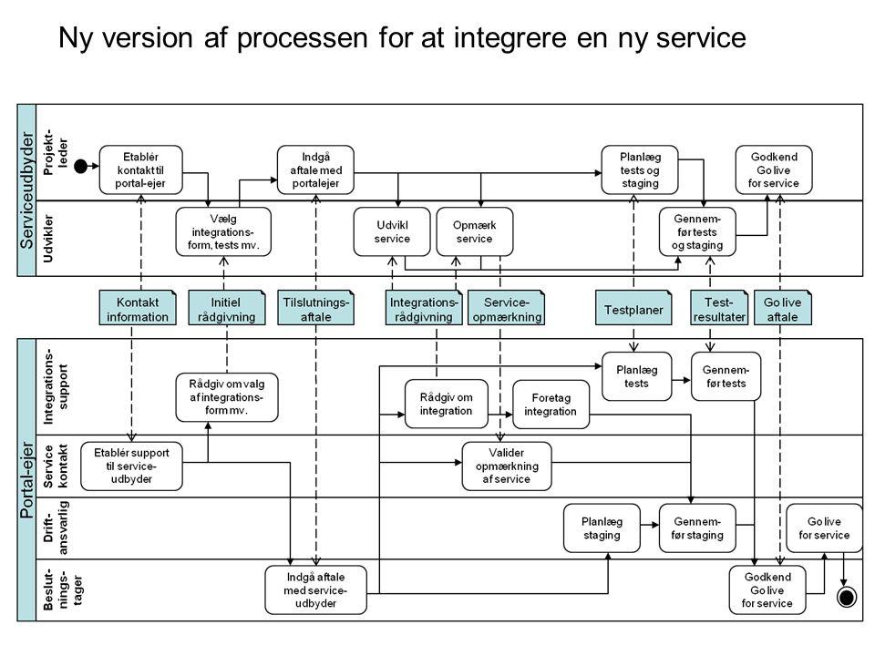 Ny version af processen for at integrere en ny service