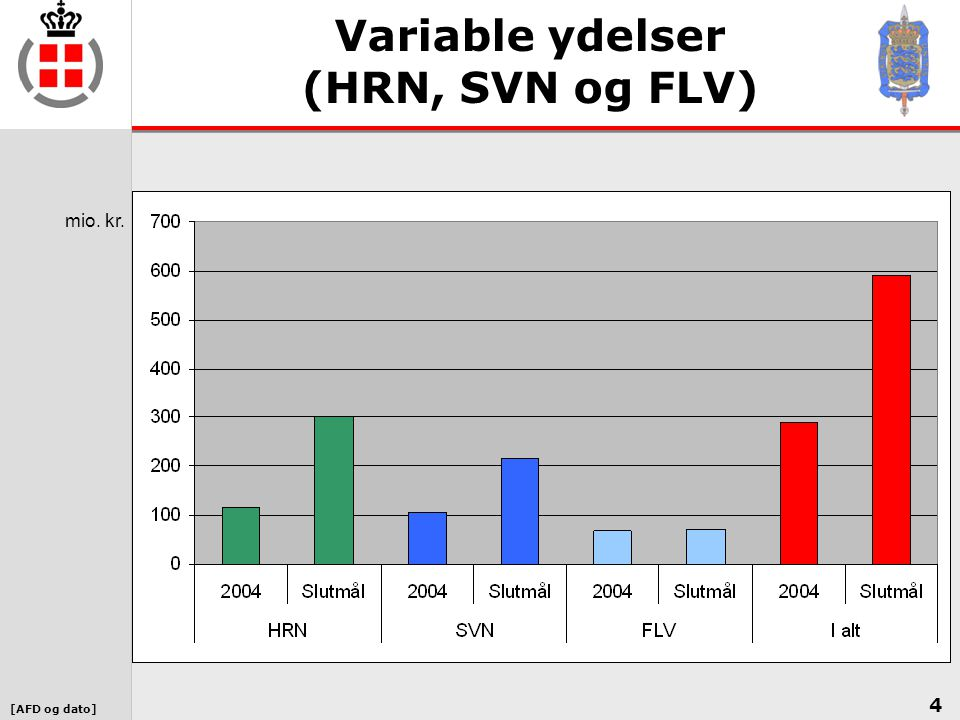 Variable ydelser (HRN, SVN og FLV)
