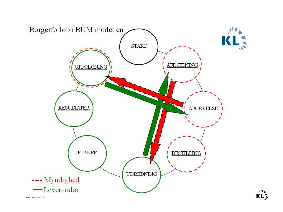 BUM-modellen er også en måde at organisere samarbejdet.