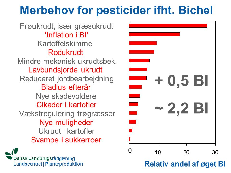 Merbehov for pesticider ifht. Bichel
