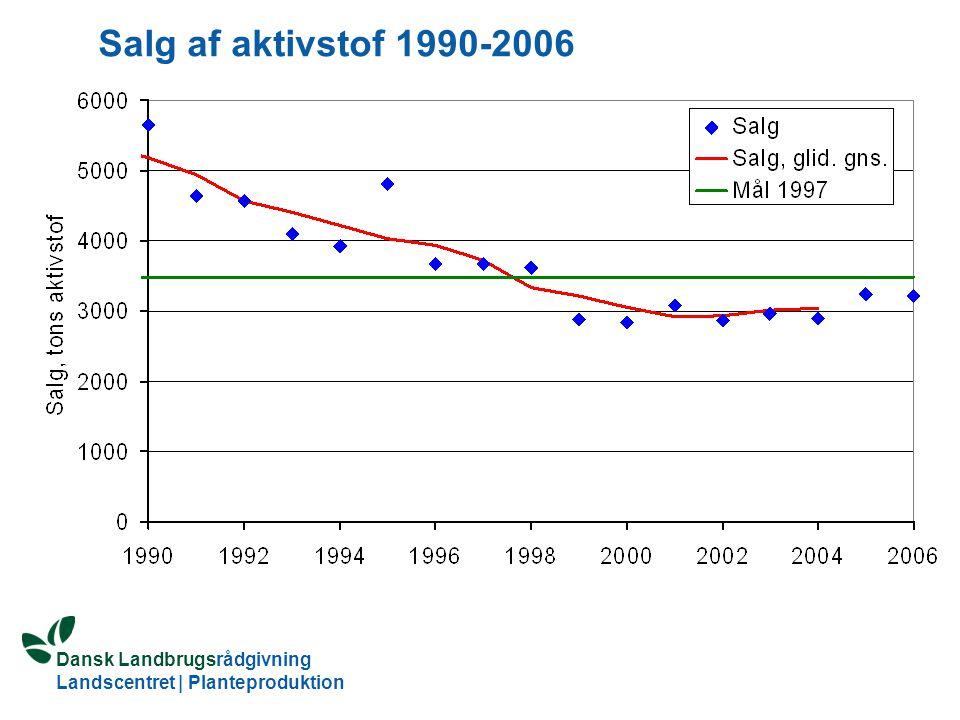 Salg af aktivstof 1990-2006