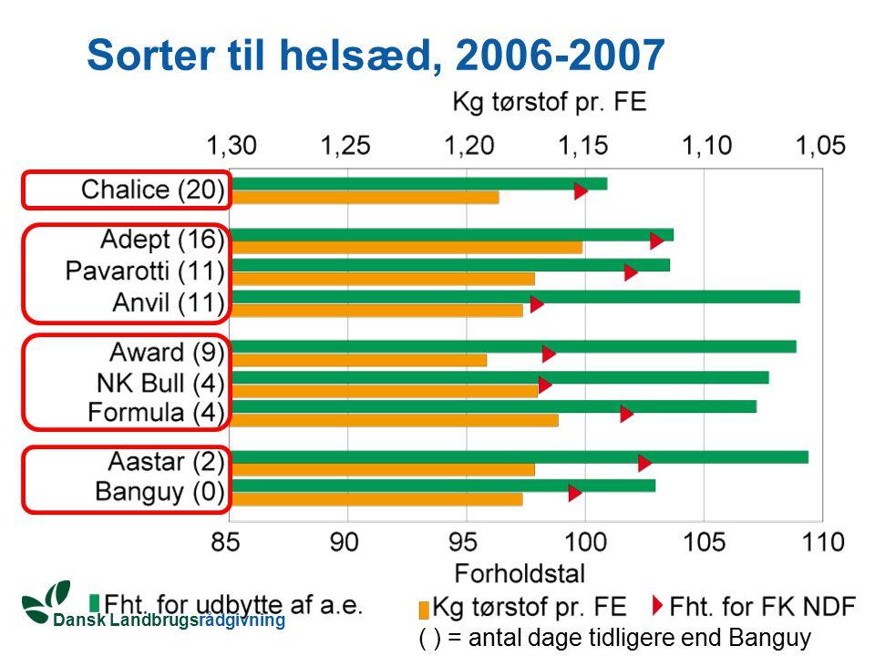 Sorter til helsæd, 2006-2007 ( ) = antal dage tidligere end Banguy