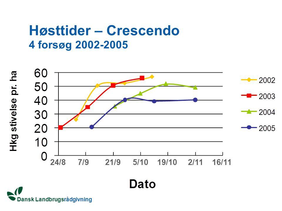 Høsttider – Crescendo 4 forsøg 2002-2005