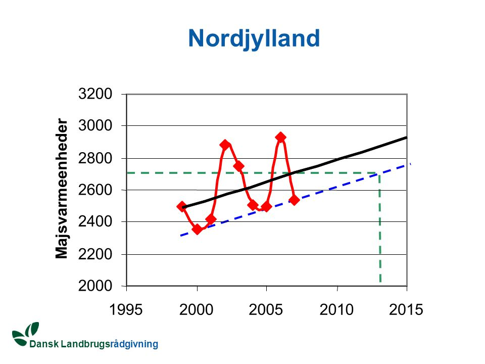 Nordjylland 3200 3000 2800 Majsvarmeenheder 2600 2400 2200 2000 1995