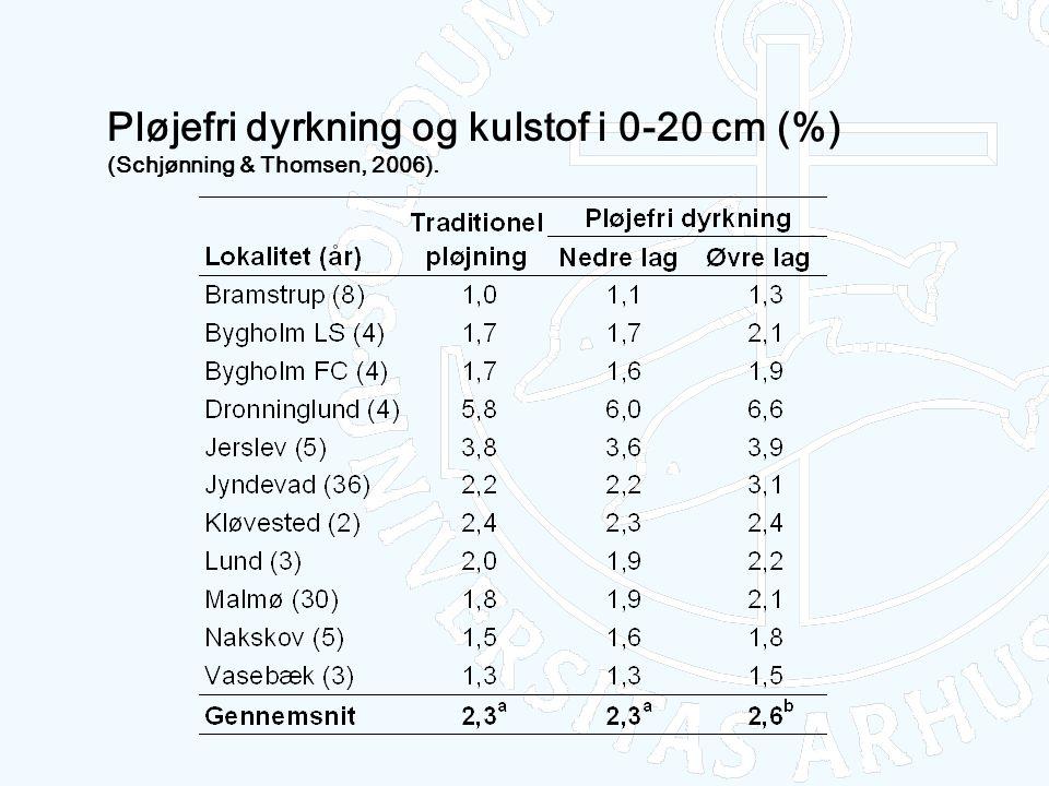 Pløjefri dyrkning og kulstof i 0-20 cm (%) (Schjønning & Thomsen, 2006).