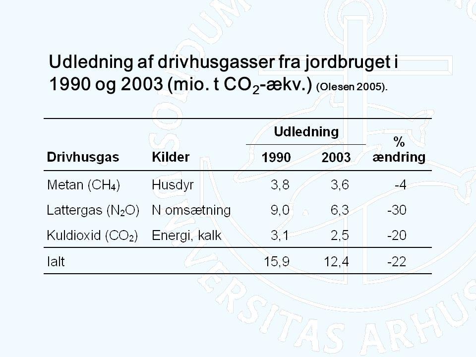 Udledning af drivhusgasser fra jordbruget i 1990 og 2003 (mio