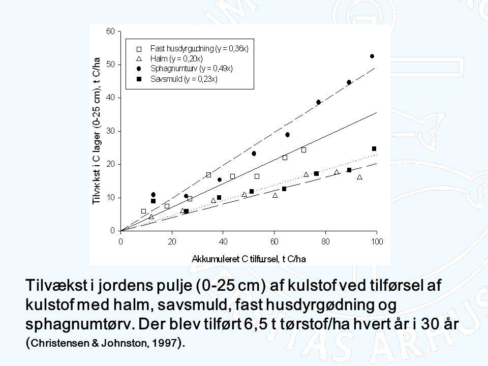 Tilvækst i jordens pulje (0-25 cm) af kulstof ved tilførsel af kulstof med halm, savsmuld, fast husdyrgødning og sphagnumtørv.