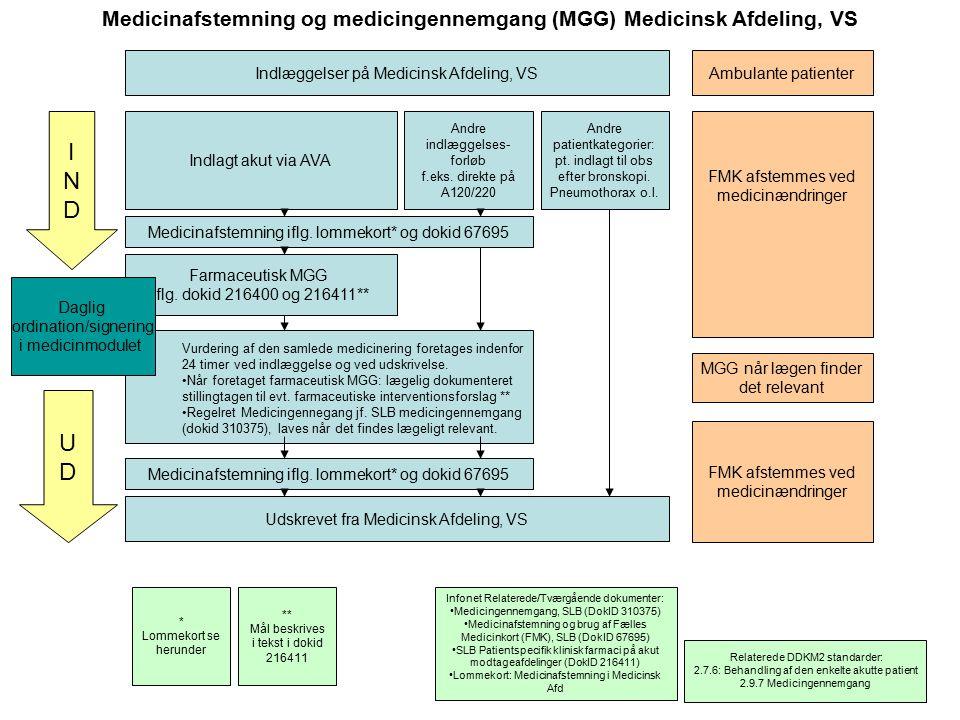 Medicinafstemning og medicingennemgang (MGG) Medicinsk Afdeling, VS