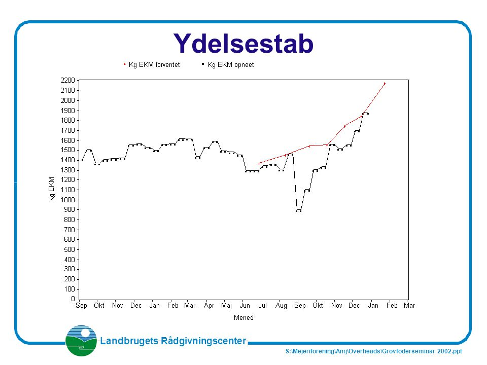 Ydelsestab S:\Mejeriforening\Amj\Overheads\Grovfoderseminar 2002.ppt