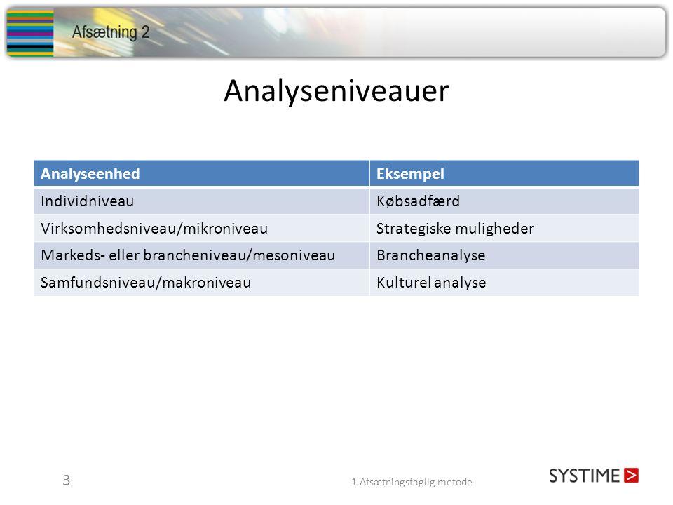 Analyseniveauer Analyseenhed Eksempel Individniveau Købsadfærd