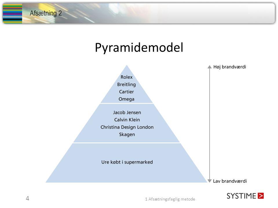 Pyramidemodel 4 1 Afsætningsfaglig metode.