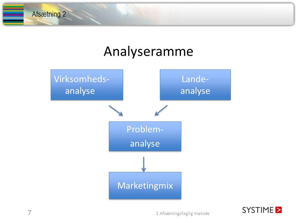 Analyseramme Virksomheds-analyse Lande- analyse Problem- analyse