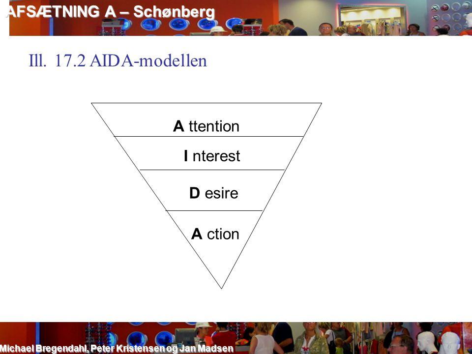 Ill. 17.2 AIDA-modellen AFSÆTNING A – Schønberg A ttention I nterest
