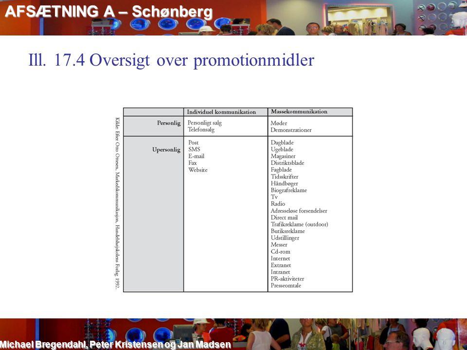 Ill. 17.4 Oversigt over promotionmidler