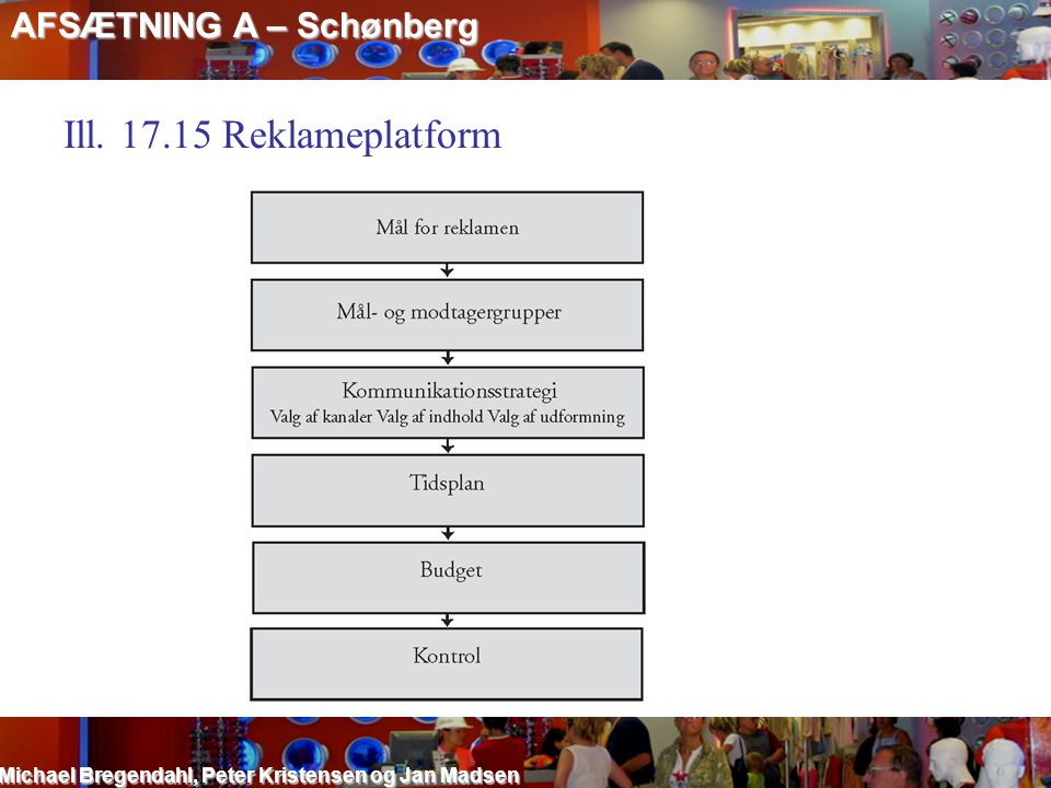 Ill. 17.15 Reklameplatform AFSÆTNING A – Schønberg