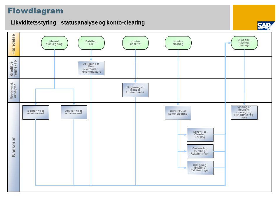 Flowdiagram Likviditetsstyring – statusanalyse og konto-clearing