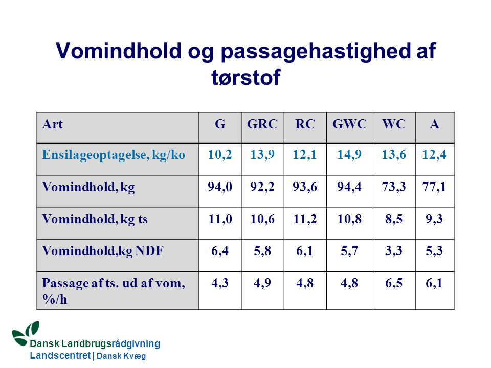 Vomindhold og passagehastighed af tørstof