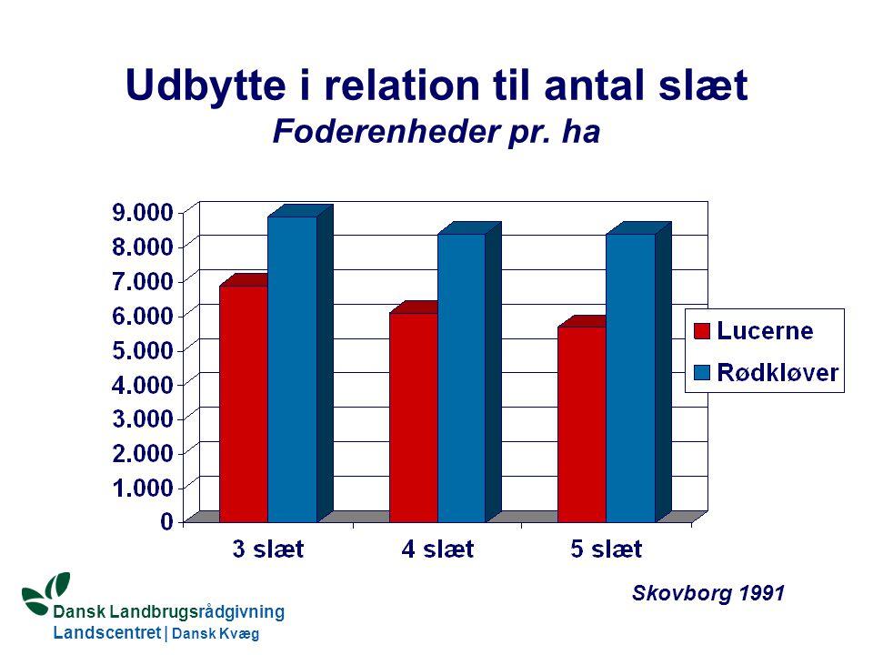 Udbytte i relation til antal slæt Foderenheder pr. ha