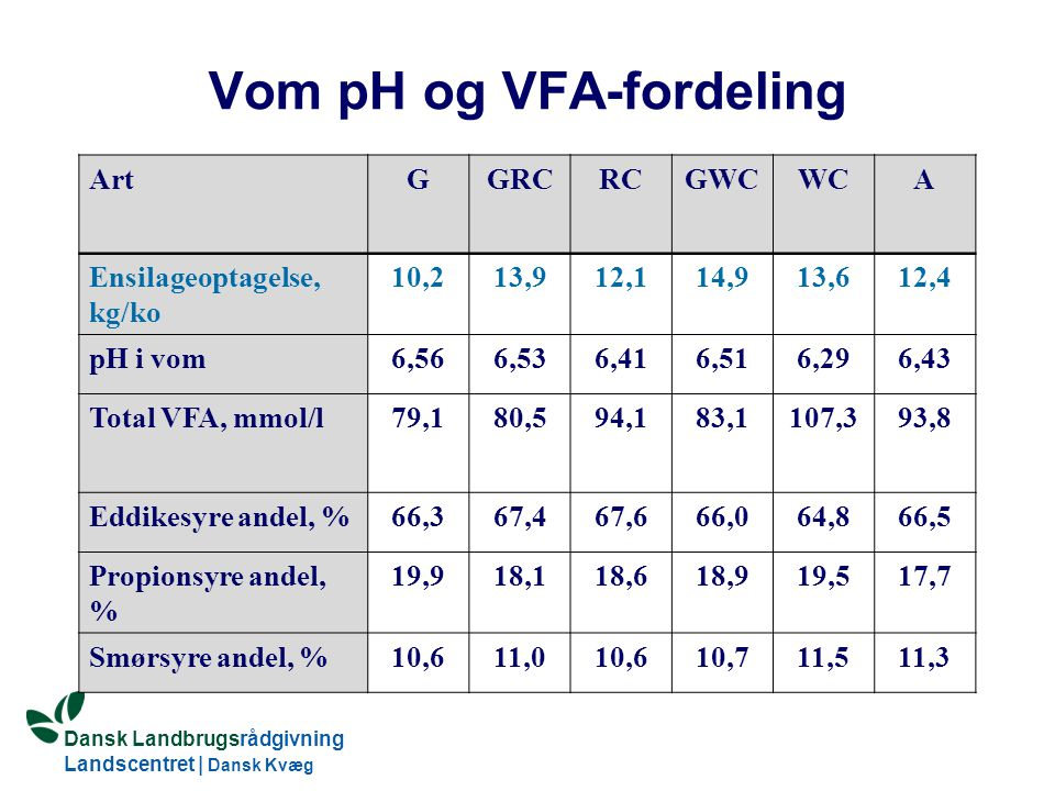 Vom pH og VFA-fordeling
